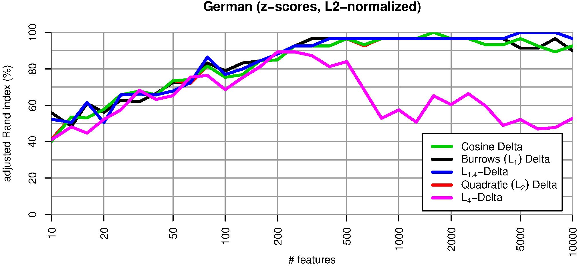 vereinheitlichung der maße in deutschland